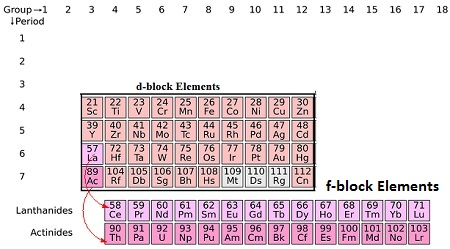 applications of d and f block elements