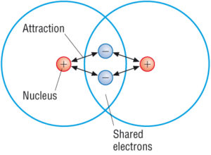 covalent compounds covalent bond properties examples with videos