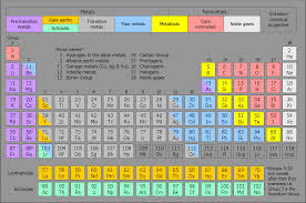 Group 16 elements
