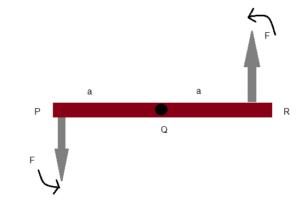 Equilibrium of a Rigid Body: Mechanical, Partial, Centre of