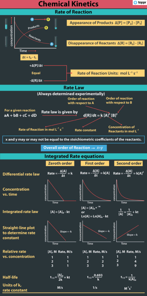 Integrated Rate Equations