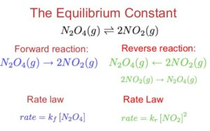 Law of Chemical Equilibrium, Equilibrium Constant - Examples