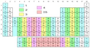 group 17 elements