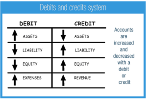 Using Debit and Credit: Golden Rules of Accounting, Concepts, Examples | General ledger Basic Accounting Concept - Account Types and Accounting