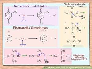 Types of Organic Reactions: Explanation, Examples, Reactions