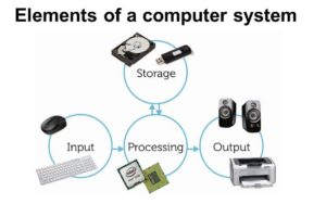 Components of a Computer System: Input Unit, Output Unit, CPU