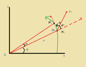 Dynamics of Rotational Motion about a Fixed Axis: Rigid Body