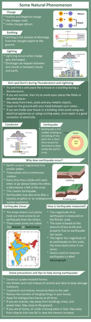 Lightning and Earthquake
