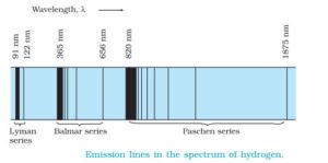 Atomic Spectra hydrogen