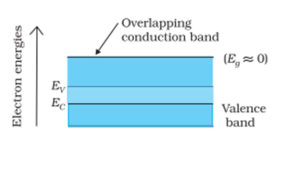 Classification Of Metalsconductors And Types Of Semiconductor Concept