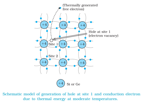 Intrinsic Semiconductor
