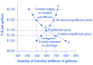 Determinants of Supply Curve and Market Supply Curve