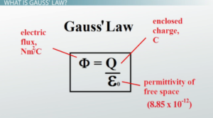 Gauss Law: Introduction, Formula, Equation, Videos and