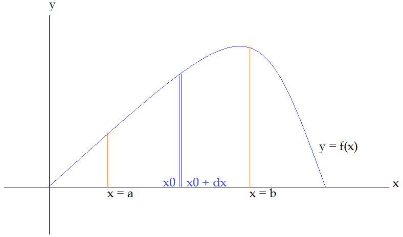 Area under curves