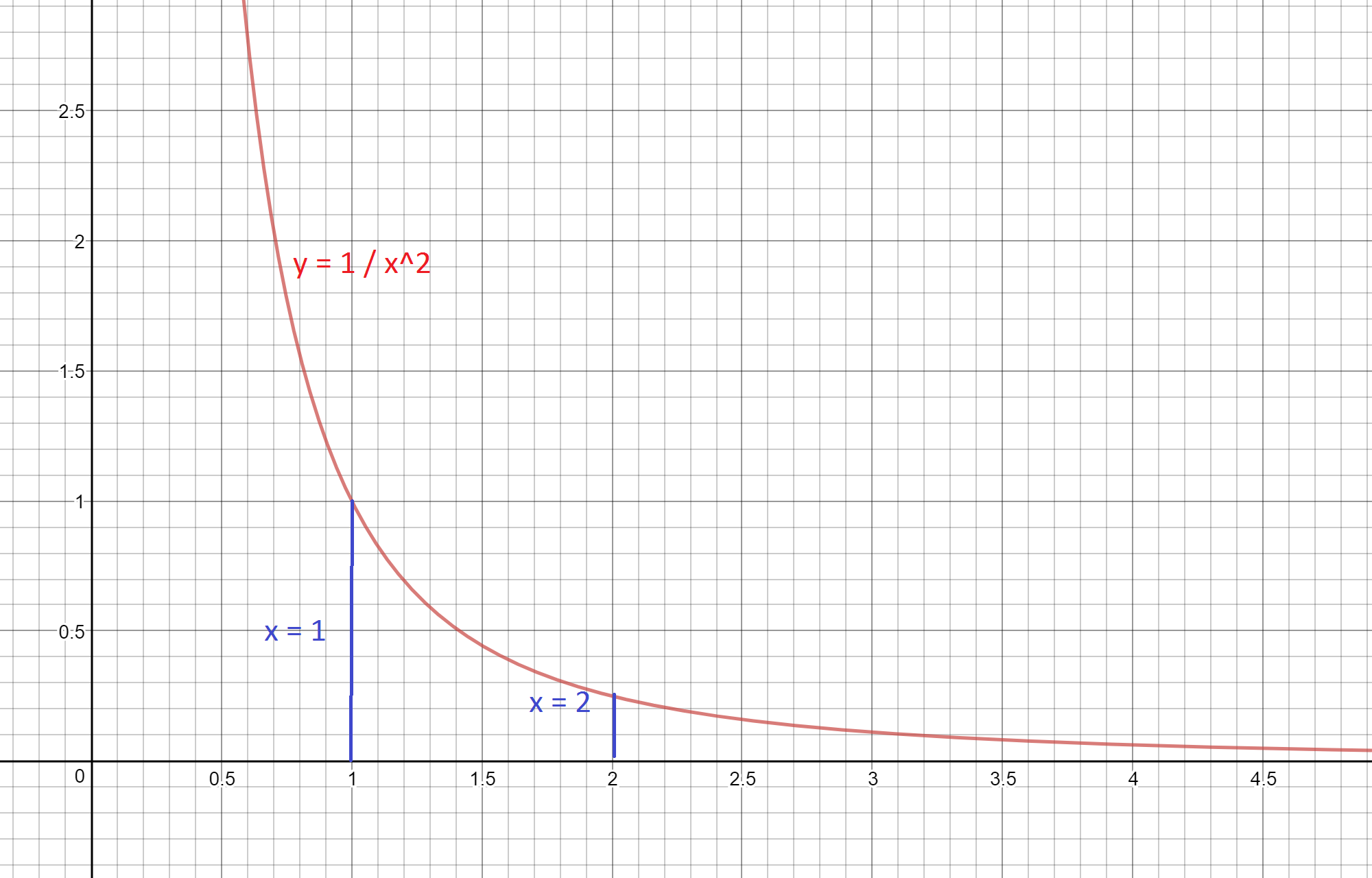 Area Under Curves: Simple Curves, Definition, Calculation