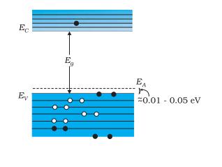 extrinsic semiconductors