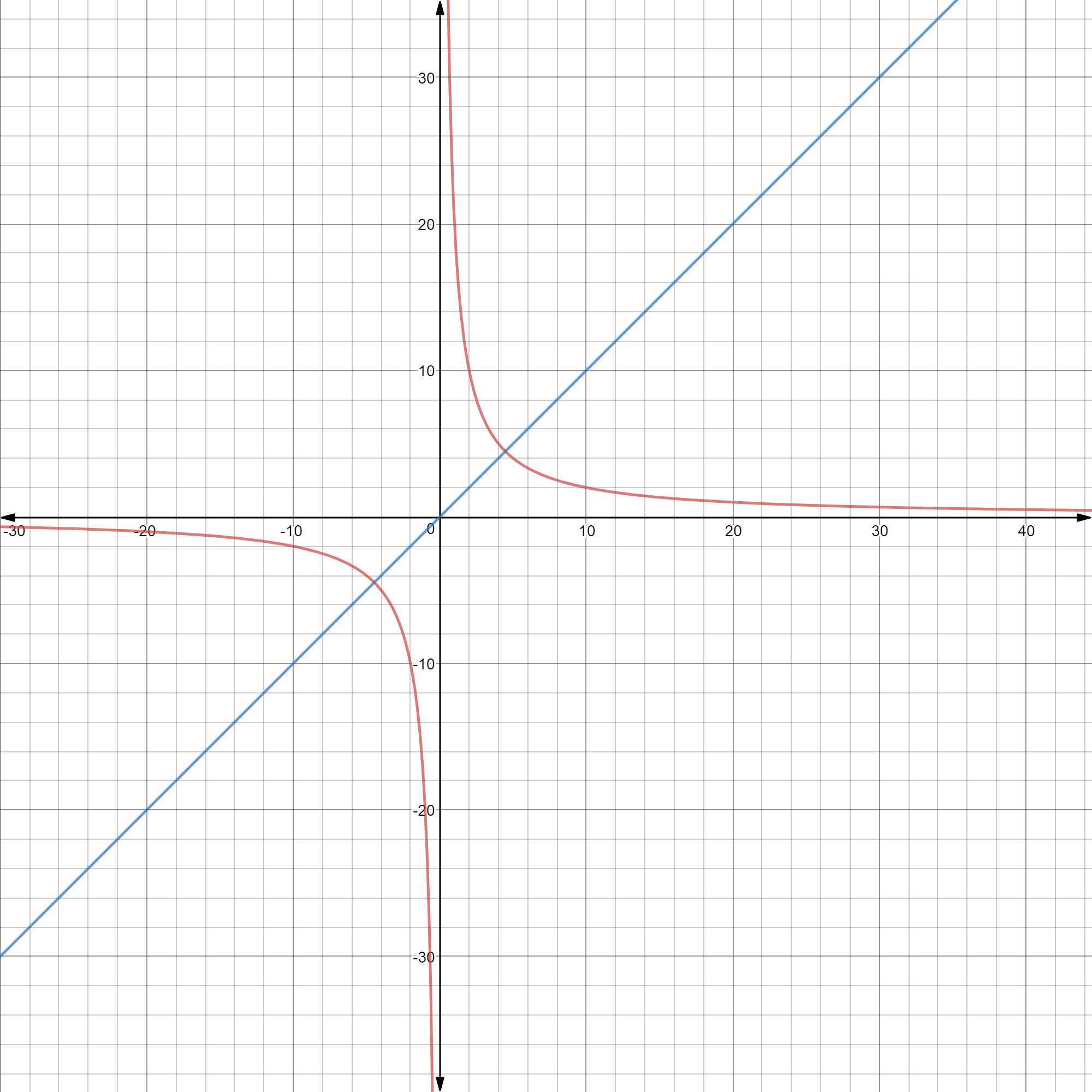 Area Under the Curve Bounded by a Line: Calculation, Videos