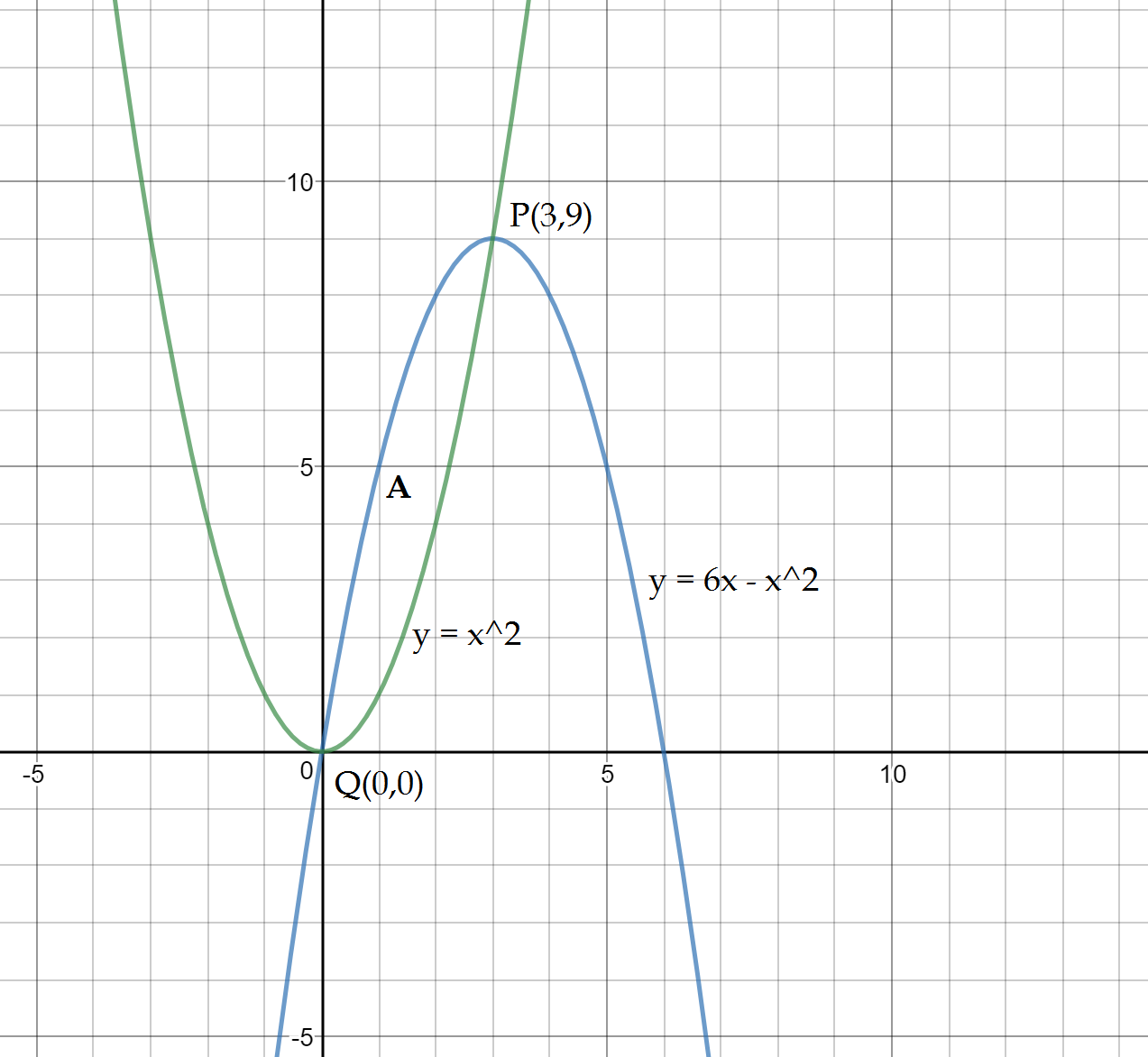 Area Between Two Curves: Formula, Conventions, Videos and