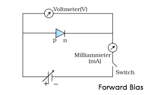 Semiconductor Diode - Forward & Reverse Bias Diode | Videos