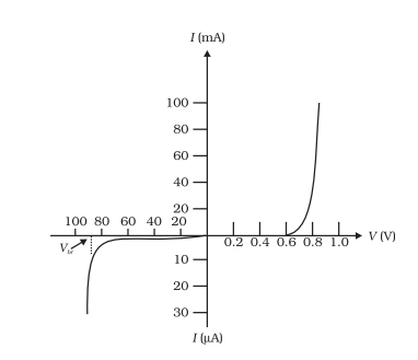 vi characteristics of diode