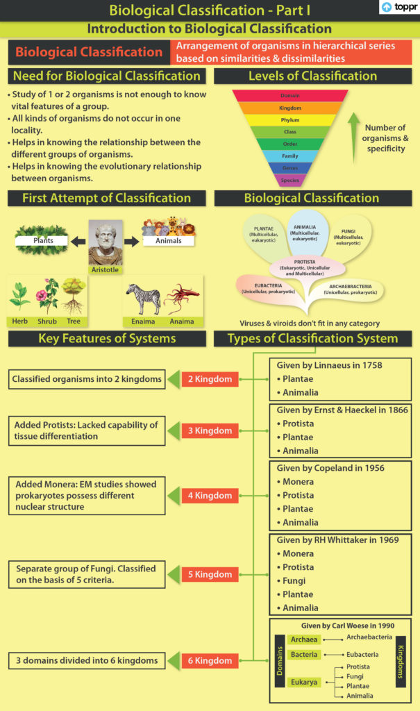Introduction to Biological Classification