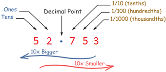Understanding Tenth and Hundredth Part of a Number: Decimals ...