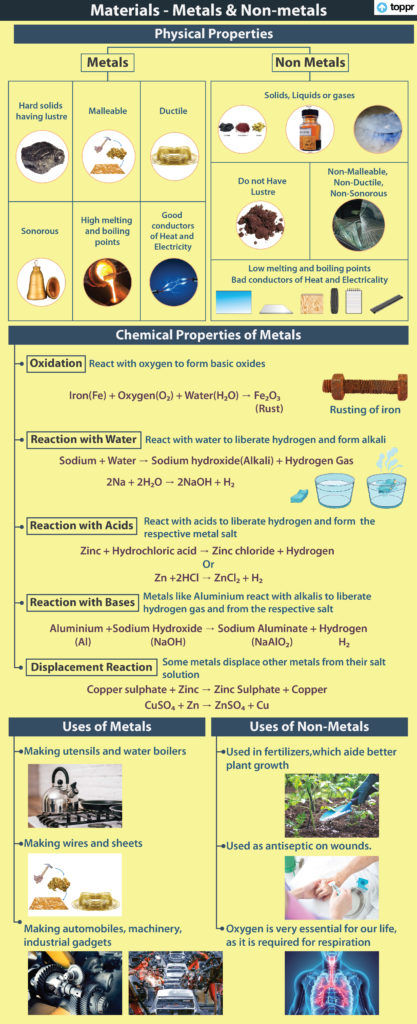Introduction to Metals and Non-metals