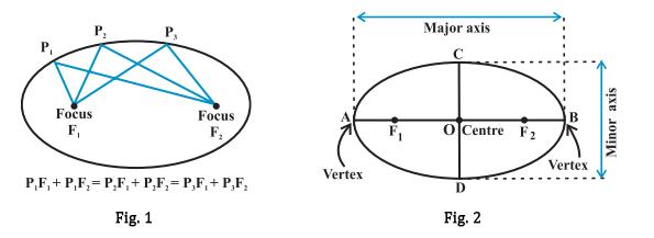 Equations of Ellipse: Standard Equations, Derivatives