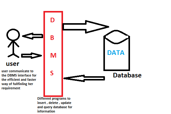 Basics of DBMS: SQL, Introduct...