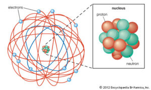 Rutherford's Model of an Atom
