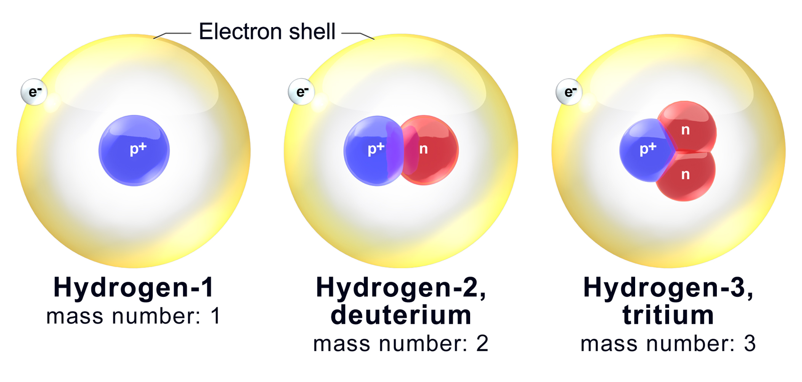 Atomic Mass and Composition of Nucleus: Concepts, Videos