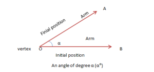 Angles in Real Life: Terminologies, Types, Acute Angle