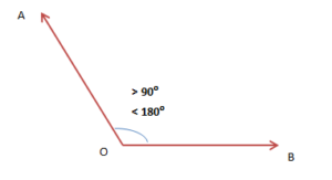 Types of Angles: Classification, Meaning, Videos and Solved