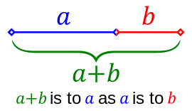 variation in ratios