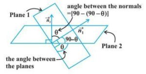 Angle Between Two Planes: Introduction, Formulas, Videos and Examples