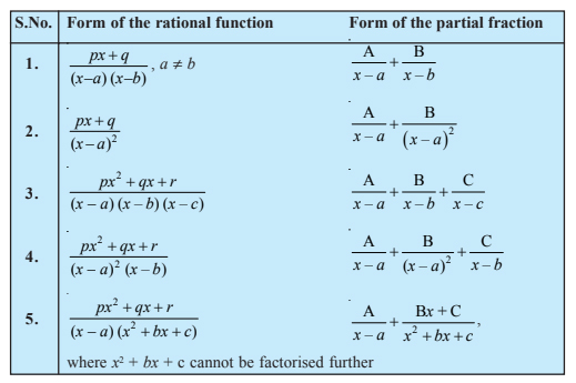 Integration by Partial Fractions: Different Forms, Videos, Solved