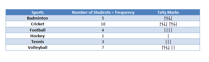 Tally Marks and Frequency Distribution: Types of Data