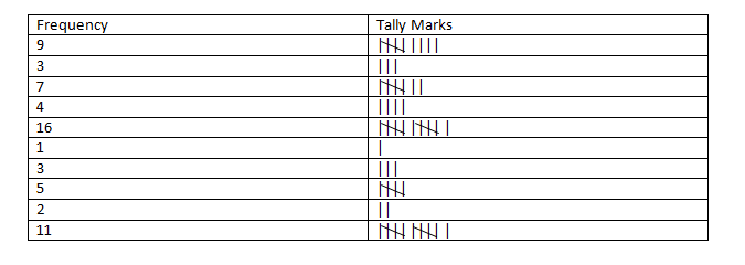 Tally Marks and Frequency Distribution: Types of Data, Organisation, F D