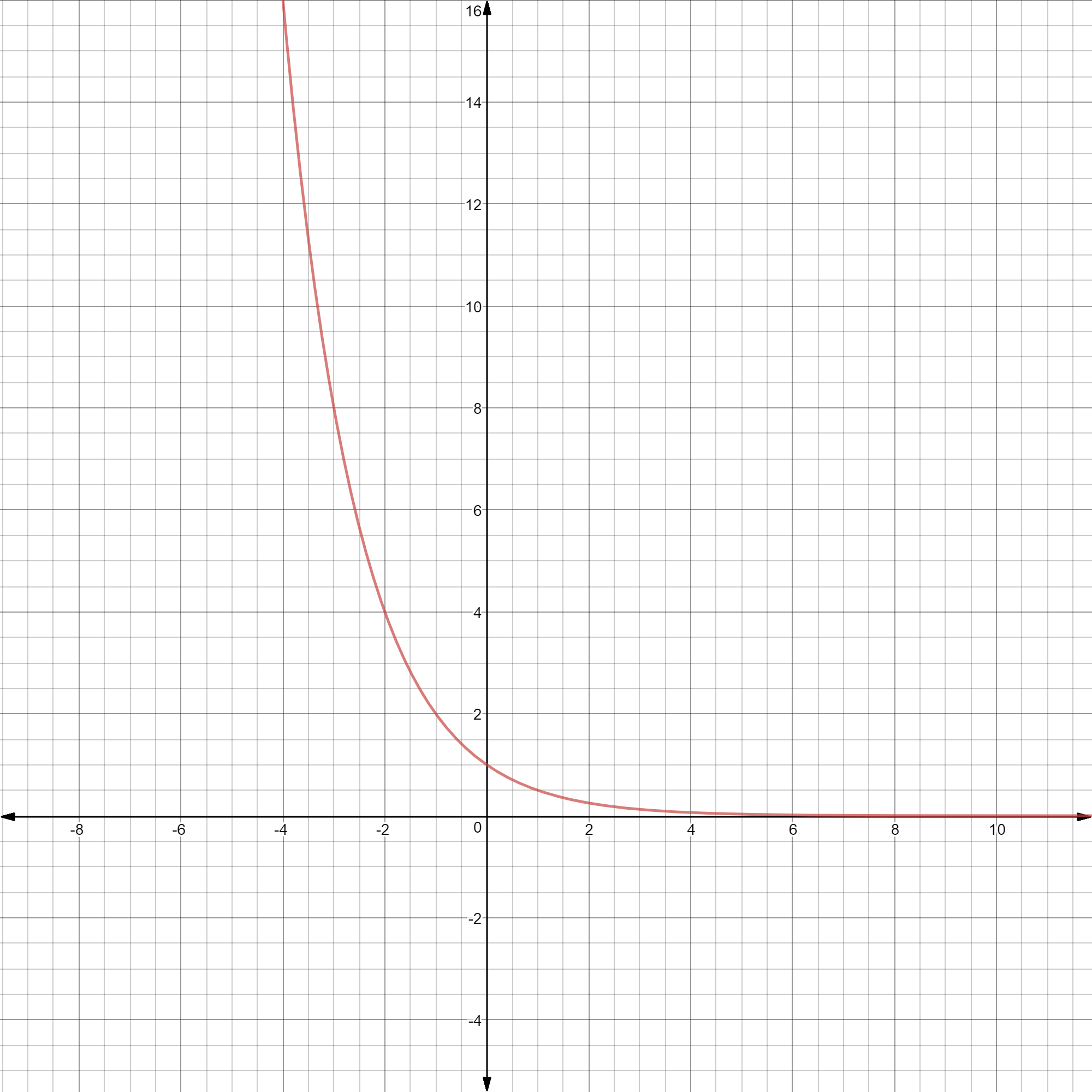 Exponential And Logarithmic Functions: Formulas, Examples