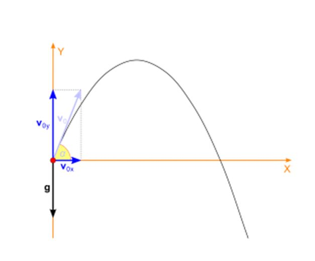 Introduction To Plane Motion Velocity Acceleration