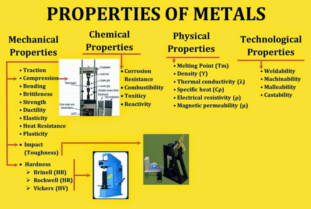 Metals and Non-metals: Material Properties, Concepts, Videos, Examples