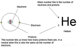 identification of atomic number