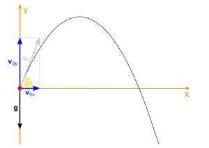 Projectile Motion: Definition, Concepts, Formulas, Videos and Examples