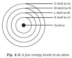 How Are Electrons Distributed In Different Orbits Electronic