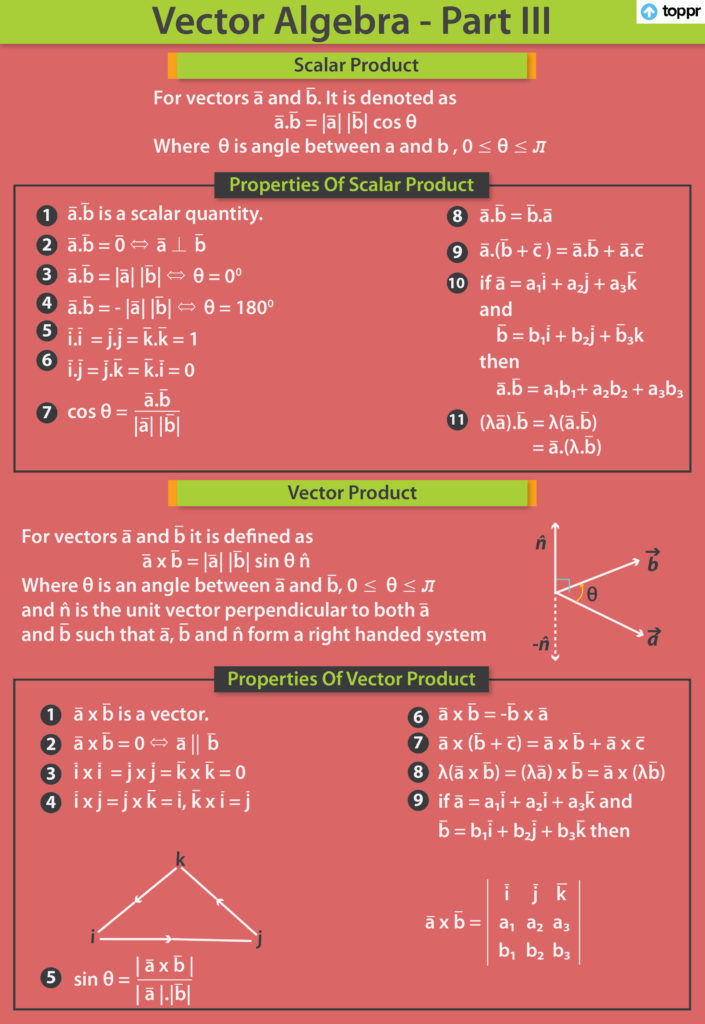 Scalar (or Dot) Product of Two Vectors