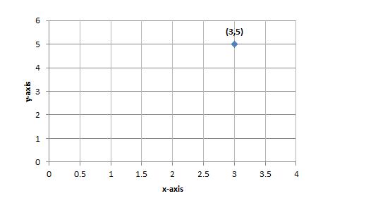 make a chart