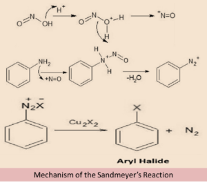 Preparation Methods: Haloalkanes and Haloarenes, Reactions