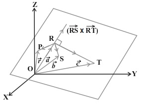 non collinear points