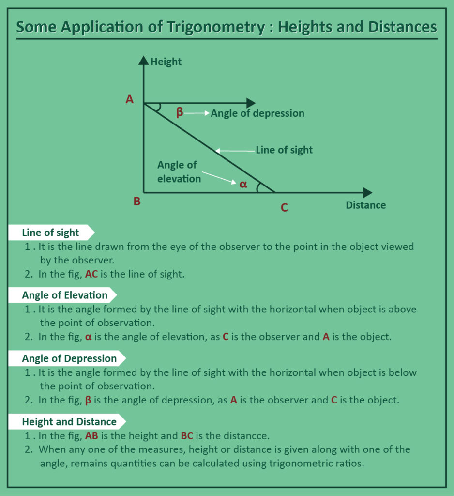 Heights and Distances