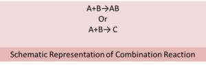 Type of Oxidation and Reduction reaction